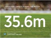Trận Brazil-Đức lập kỷ lục mới trên Twitter