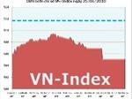 Ngày 25/6: Điều chỉnh sâu, VN-Index thấp nhất 10 phiên trở lại đây