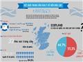 Tin đồ họa: Kết quả trưng cầu dân ý về nền độc lập ở Scotland