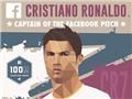 Lượt thích trên Facebook của Ronaldo vượt cả Real, Barca lẫn Messi