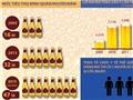 TIN ĐỒ HỌA: Người Việt uống bia bằng 6,6 triệu tấn gạo xuất khẩu mỗi năm