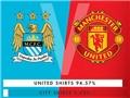 Vô địch Premier League nhưng Man City chỉ 'xách dép' cho Man United về bán áo đấu