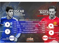 Bán Mata, giữ Oscar, Mourinho có tiếc?
