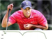 Tiger Woods đã sa sút như thế nào từ sự cố nghiện sex?
