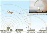 Vụ SU-24: Nga sắp giăng 'rồng lửa' S-400, S-300 để bảo vệ phi cơ