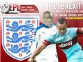 BREXIT ảnh hưởng thế nào đến việc cấp Giấy phép lao động tại Premier League?
