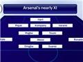 Đội hình… mua hụt của Arsenal: Pogba, Messi, Suarez, Ronaldo... đá chính, Ibra, Ronaldinho dự bị
